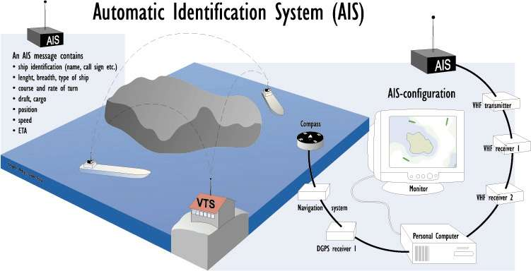 What is AIS and How AIS Works, diagram credit: Finnish Maritime Administration
